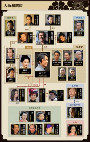 『JIN-仁-2』 キャスト 相関図 一覧 年齢 ドラマオリジナル 人物 画像