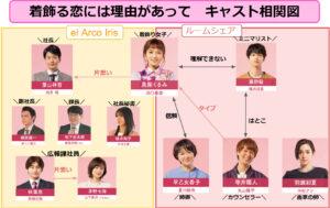 着飾る恋キャスト予想と相関図一覧!年齢と脇役も全員画像付きで紹介!