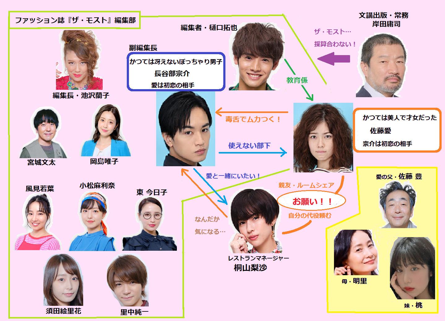 かのきれ日本版キャスト相関図一覧!年齢や原作との違いも画像で比較